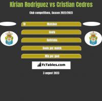Kirian Rodriguez vs Cristian Cedres h2h player stats