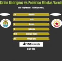 Kirian Rodriguez vs Federico Nicolas Varela h2h player stats