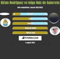 Kirian Rodriguez vs Inigo Ruiz de Galarreta h2h player stats