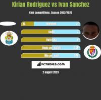 Kirian Rodriguez vs Ivan Sanchez h2h player stats