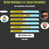 Kirian Rodriguez vs Josan Fernandez h2h player stats