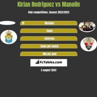 Kirian Rodriguez vs Manolin h2h player stats