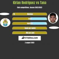 Kirian Rodriguez vs Tana h2h player stats