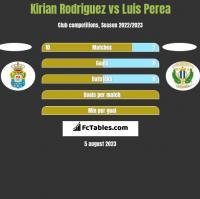Kirian Rodriguez vs Luis Perea h2h player stats
