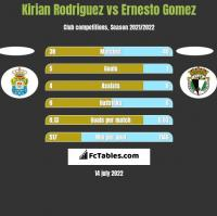 Kirian Rodriguez vs Ernesto Gomez h2h player stats