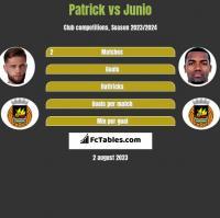 Patrick vs Junio h2h player stats