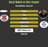 Daryl Walsh vs Alex Cooper h2h player stats