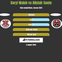 Daryl Walsh vs Alistair Coote h2h player stats