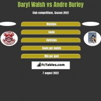 Daryl Walsh vs Andre Burley h2h player stats