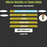 Alberto Gonzalez vs Tomeu Nadal h2h player stats