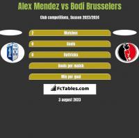 Alex Mendez vs Bodi Brusselers h2h player stats