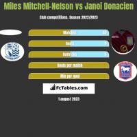 Miles Mitchell-Nelson vs Janoi Donacien h2h player stats