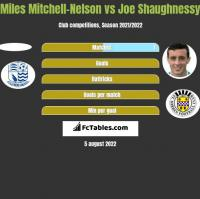 Miles Mitchell-Nelson vs Joe Shaughnessy h2h player stats