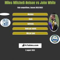 Miles Mitchell-Nelson vs John White h2h player stats