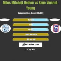 Miles Mitchell-Nelson vs Kane Vincent-Young h2h player stats