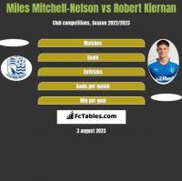 Miles Mitchell-Nelson vs Robert Kiernan h2h player stats