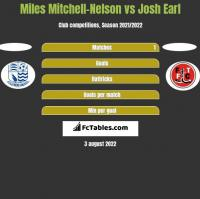 Miles Mitchell-Nelson vs Josh Earl h2h player stats