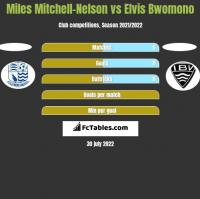 Miles Mitchell-Nelson vs Elvis Bwomono h2h player stats