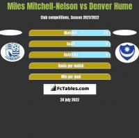 Miles Mitchell-Nelson vs Denver Hume h2h player stats