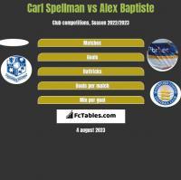 Carl Spellman vs Alex Baptiste h2h player stats