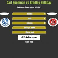 Carl Spellman vs Bradley Halliday h2h player stats