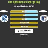 Carl Spellman vs George Ray h2h player stats