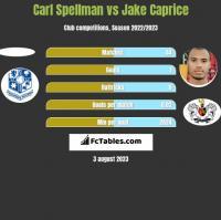 Carl Spellman vs Jake Caprice h2h player stats