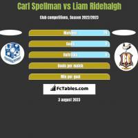Carl Spellman vs Liam Ridehalgh h2h player stats