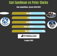 Carl Spellman vs Peter Clarke h2h player stats