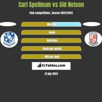 Carl Spellman vs Sid Nelson h2h player stats