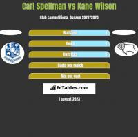 Carl Spellman vs Kane Wilson h2h player stats