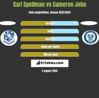 Carl Spellman vs Cameron John h2h player stats
