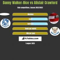 Danny Walker-Rice vs Alistair Crawford h2h player stats