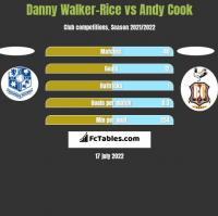 Danny Walker-Rice vs Andy Cook h2h player stats