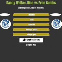 Danny Walker-Rice vs Evan Gumbs h2h player stats
