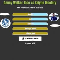 Danny Walker-Rice vs Kaiyne Woolery h2h player stats