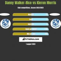 Danny Walker-Rice vs Kieron Morris h2h player stats
