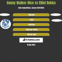 Danny Walker-Rice vs Elliot Rokka h2h player stats