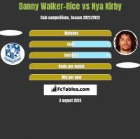 Danny Walker-Rice vs Nya Kirby h2h player stats