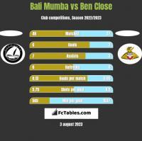 Bali Mumba vs Ben Close h2h player stats