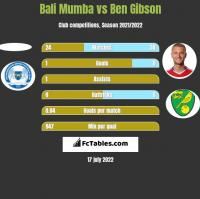 Bali Mumba vs Ben Gibson h2h player stats