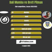 Bali Mumba vs Brett Pitman h2h player stats