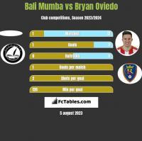Bali Mumba vs Bryan Oviedo h2h player stats