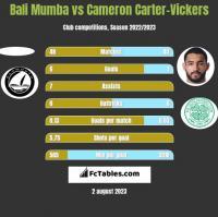 Bali Mumba vs Cameron Carter-Vickers h2h player stats