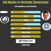 Bali Mumba vs Christoph Zimmermann h2h player stats