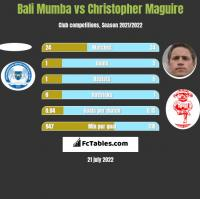 Bali Mumba vs Christopher Maguire h2h player stats