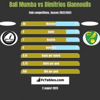 Bali Mumba vs Dimitrios Giannoulis h2h player stats