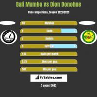Bali Mumba vs Dion Donohue h2h player stats