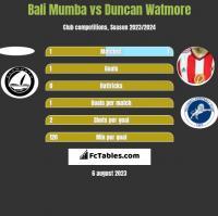 Bali Mumba vs Duncan Watmore h2h player stats