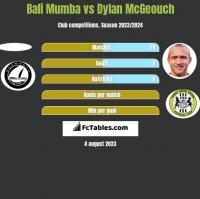 Bali Mumba vs Dylan McGeouch h2h player stats
